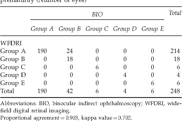 Alternative methods for the screening of retinopathy of
