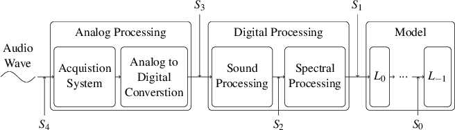 Figure 1 for On the Exploitability of Audio Machine Learning Pipelines to Surreptitious Adversarial Examples