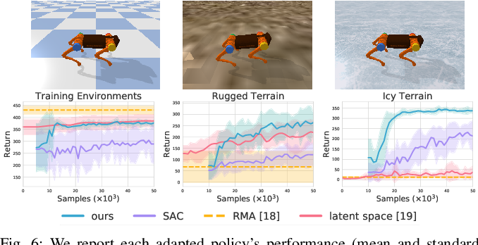 Figure 4 for Legged Robots that Keep on Learning: Fine-Tuning Locomotion Policies in the Real World