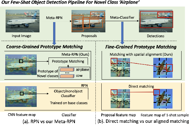 Figure 1 for Meta Faster R-CNN: Towards Accurate Few-Shot Object Detection with Attentive Feature Alignment