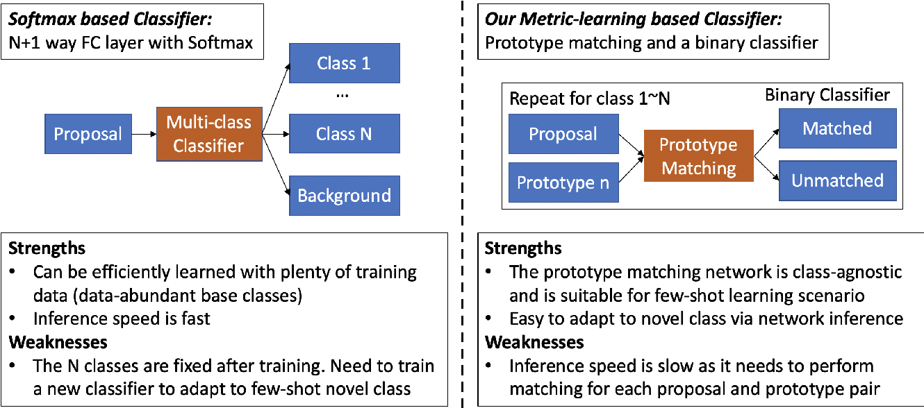Figure 3 for Meta Faster R-CNN: Towards Accurate Few-Shot Object Detection with Attentive Feature Alignment