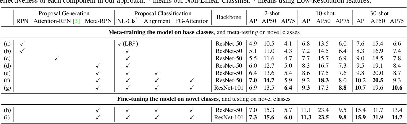 Figure 2 for Meta Faster R-CNN: Towards Accurate Few-Shot Object Detection with Attentive Feature Alignment