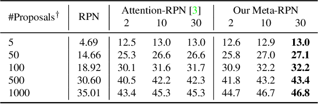 Figure 4 for Meta Faster R-CNN: Towards Accurate Few-Shot Object Detection with Attentive Feature Alignment