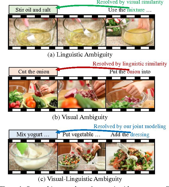 Figure 1 for Unsupervised Visual-Linguistic Reference Resolution in Instructional Videos