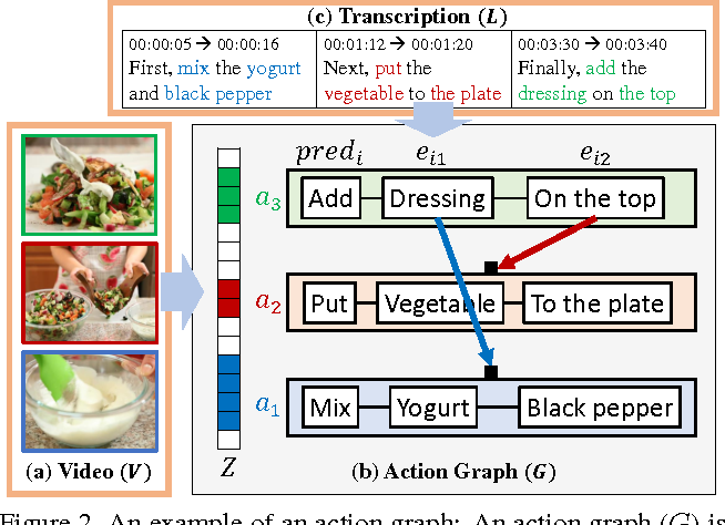Figure 3 for Unsupervised Visual-Linguistic Reference Resolution in Instructional Videos
