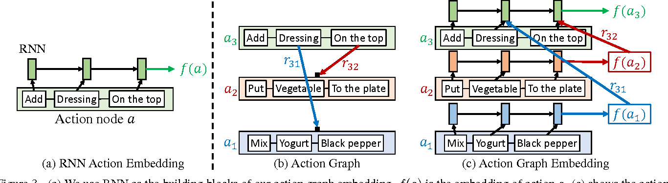Figure 4 for Unsupervised Visual-Linguistic Reference Resolution in Instructional Videos