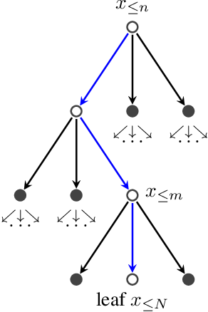 Figure 4 for Approximate Inference in Discrete Distributions with Monte Carlo Tree Search and Value Functions