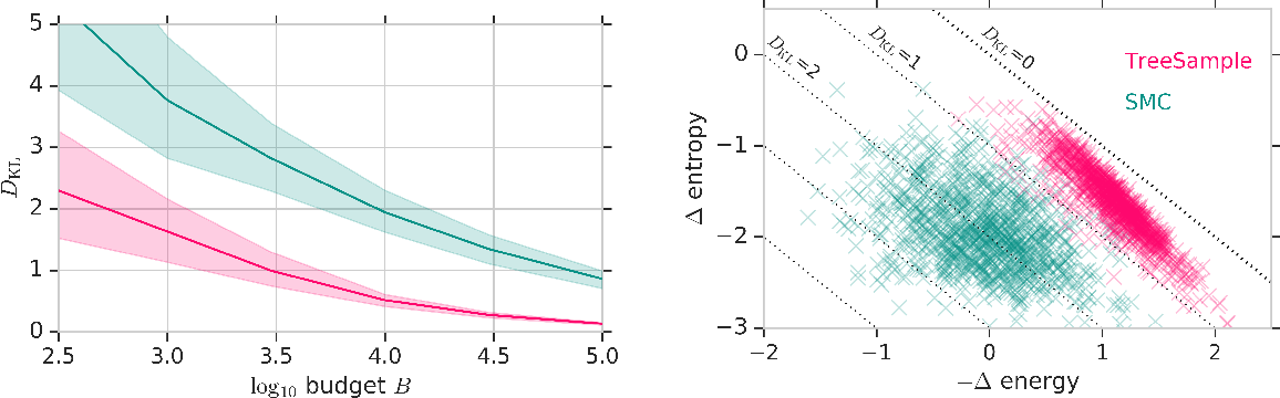 Figure 1 for Approximate Inference in Discrete Distributions with Monte Carlo Tree Search and Value Functions