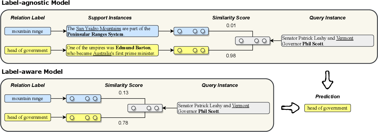 Figure 3 for MapRE: An Effective Semantic Mapping Approach for Low-resource Relation Extraction