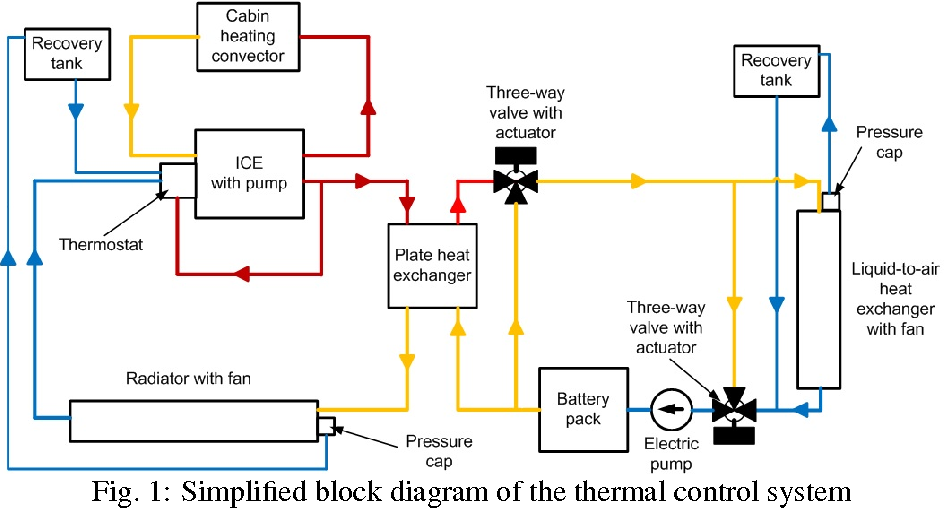 1: simplified block diagram of the thermal control system
