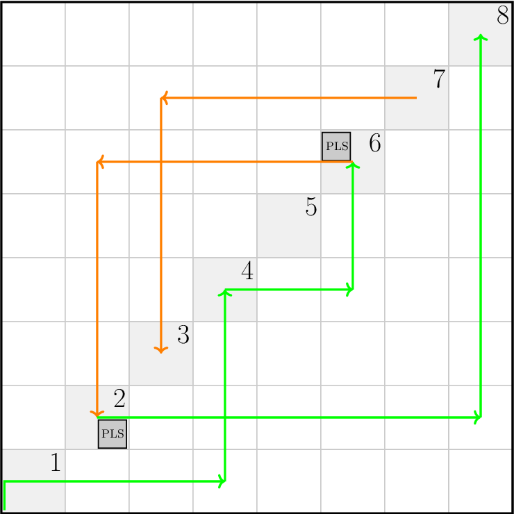 Figure 4 for The Complexity of Gradient Descent: CLS = PPAD $\cap$ PLS