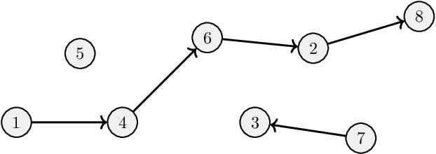 Figure 1 for The Complexity of Gradient Descent: CLS = PPAD $\cap$ PLS