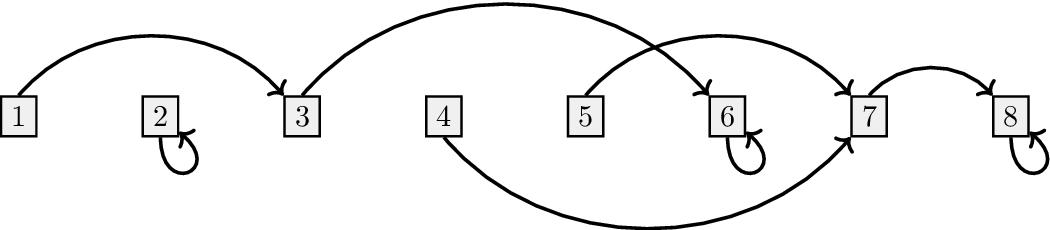 Figure 2 for The Complexity of Gradient Descent: CLS = PPAD $\cap$ PLS