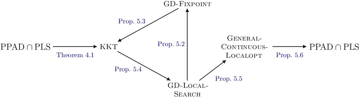 Figure 3 for The Complexity of Gradient Descent: CLS = PPAD $\cap$ PLS