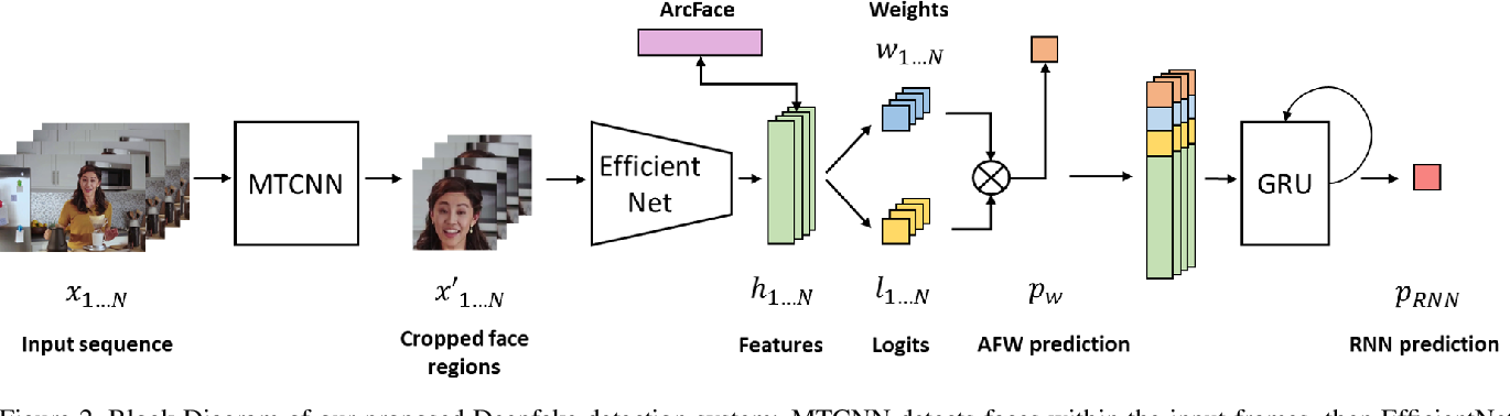 Figure 3 for Deepfakes Detection with Automatic Face Weighting