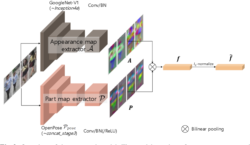 Figure 3 for Part-Aligned Bilinear Representations for Person Re-identification