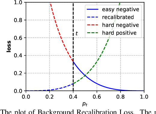 Figure 3 for Solving Missing-Annotation Object Detection with Background Recalibration Loss