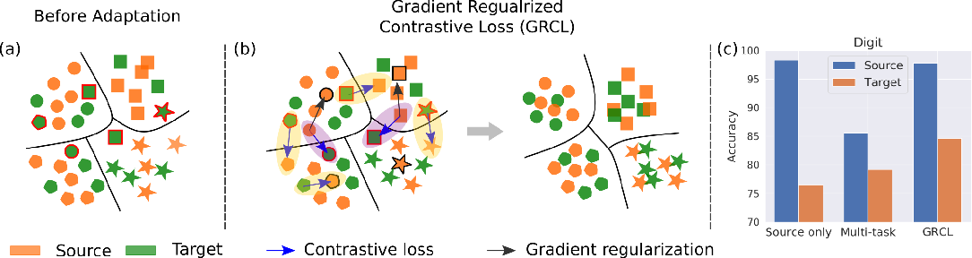 Figure 1 for Gradient Regularized Contrastive Learning for Continual Domain Adaptation