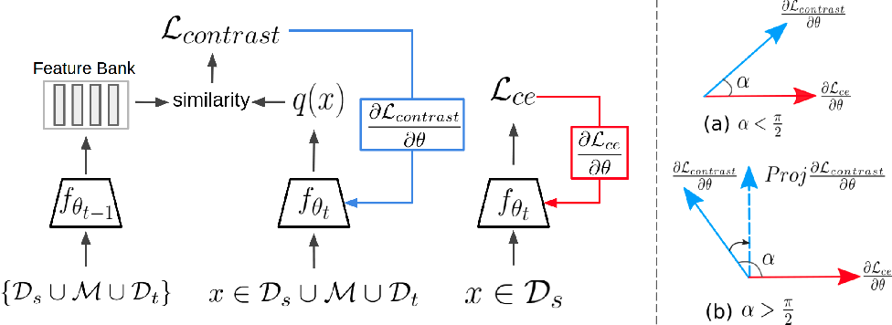 Figure 3 for Gradient Regularized Contrastive Learning for Continual Domain Adaptation