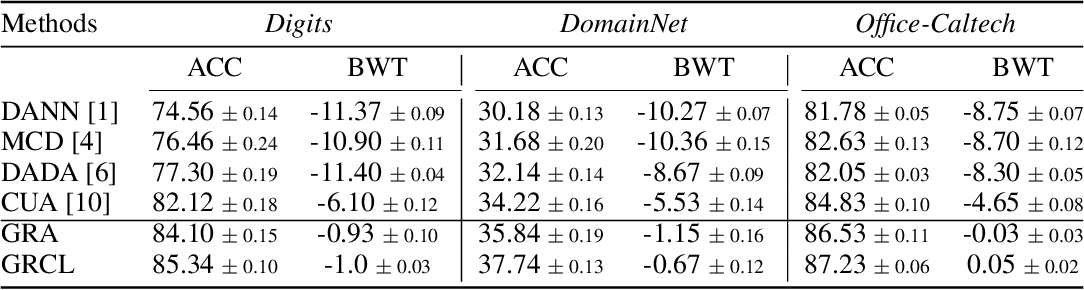 Figure 2 for Gradient Regularized Contrastive Learning for Continual Domain Adaptation