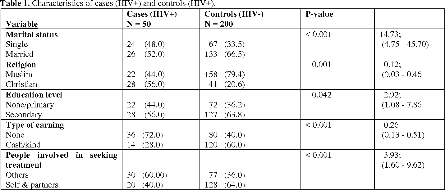 PDF] Association between HSV-2 and HIV serostatus in