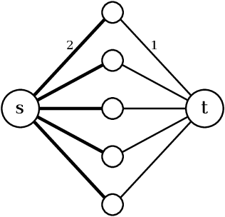 Figure 1 for Extensions of Karger's Algorithm: Why They Fail in Theory and How They Are Useful in Practice