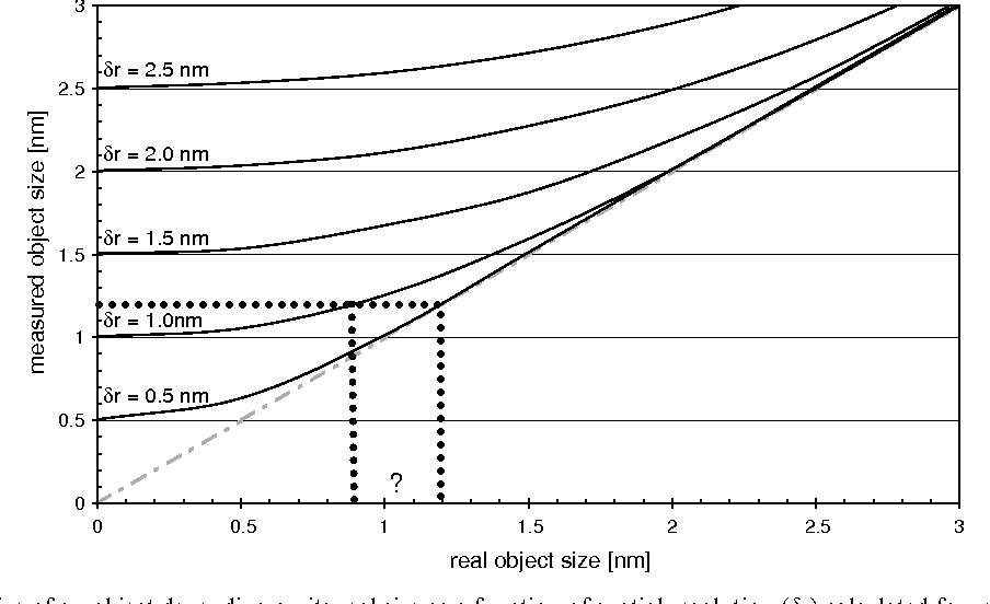 Fig. 1. Apparent size of an object depending on its real size as a function of spatial resolution (dr) calculated for rectangular intensity profiles. A certain measured size value for an object (e.g. 1.2 nm) is not unambiguously related to its real size (can be anything smaller than 1.2 nm). The curve's data points were determined by convoluting a rectangular profile by a Gaussian of width dr and measuring the FWHM of the result.