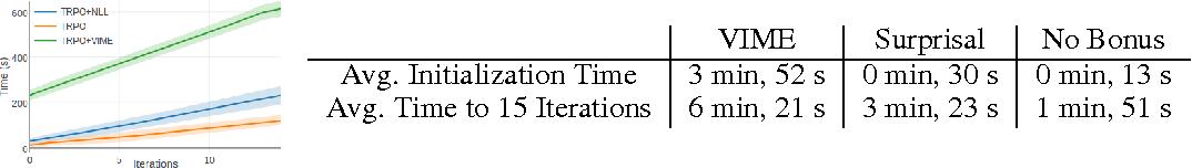 Figure 4 for Surprise-Based Intrinsic Motivation for Deep Reinforcement Learning