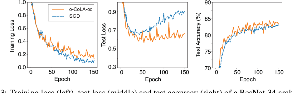 Figure 4 for Constraint-Based Regularization of Neural Networks
