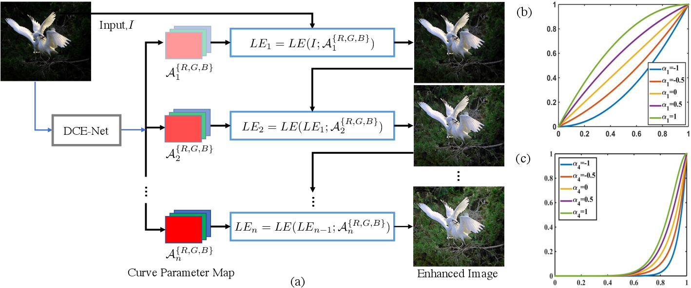 Figure 3 for Learning to Enhance Low-Light Image via Zero-Reference Deep Curve Estimation