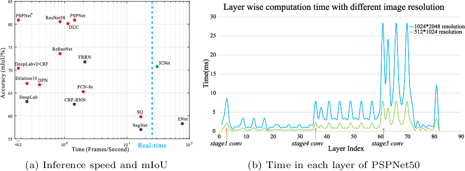 Figure 1 for ICNet for Real-Time Semantic Segmentation on High-Resolution Images