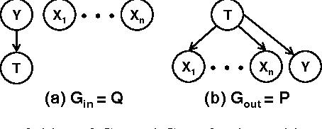 Figure 1 for The Information Bottleneck EM Algorithm