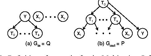 Figure 3 for The Information Bottleneck EM Algorithm