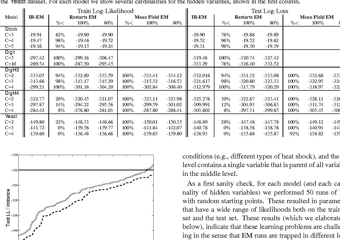 Figure 2 for The Information Bottleneck EM Algorithm