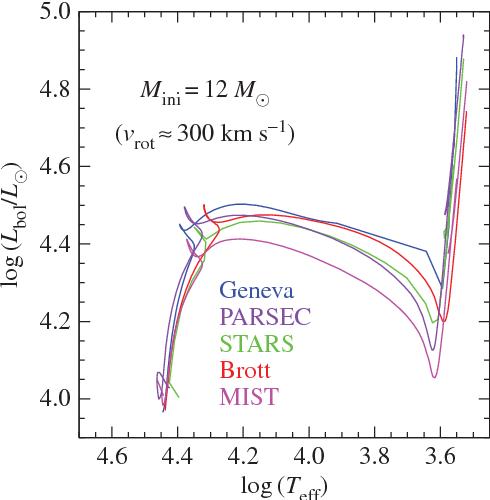 The direct identification of core-collapse supernova