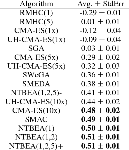 Figure 4 for Efficient Evolutionary Methods for Game Agent Optimisation: Model-Based is Best