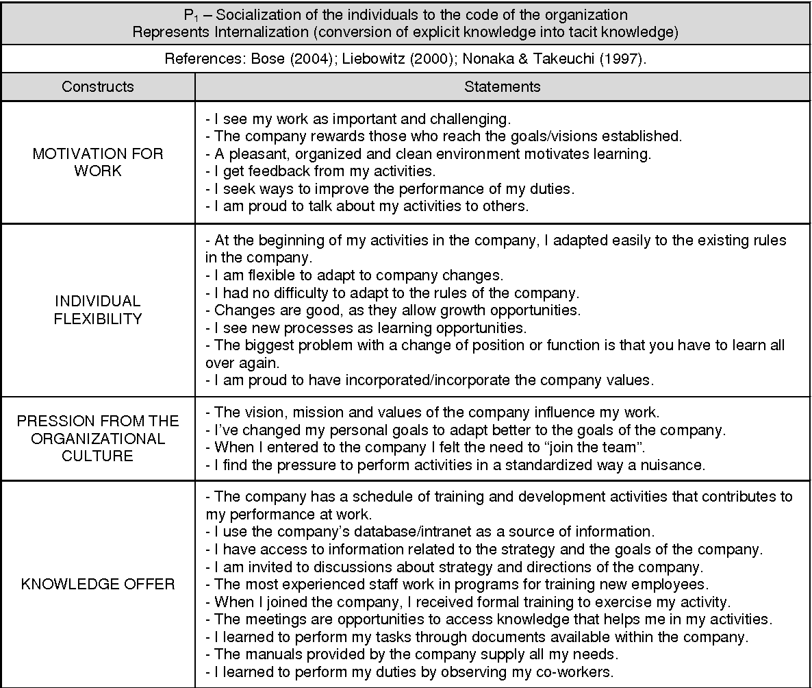 Table 3 From 8P. A Proposal For Metrics Of Organizational
