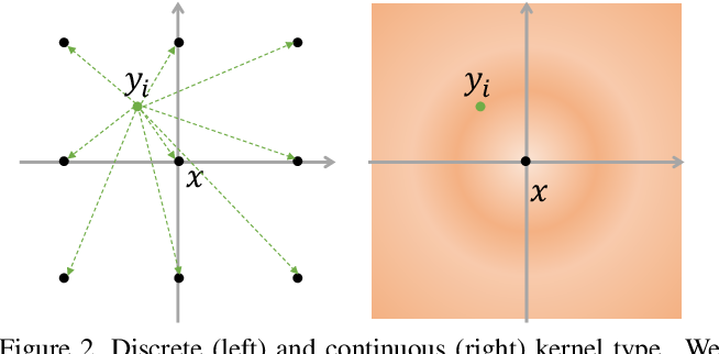 Figure 3 for Potential Convolution: Embedding Point Clouds into Potential Fields