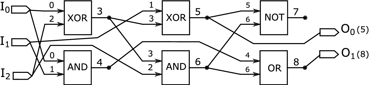 Figure 1 for Adaptive Verifiability-Driven Strategy for Evolutionary Approximation of Arithmetic Circuits