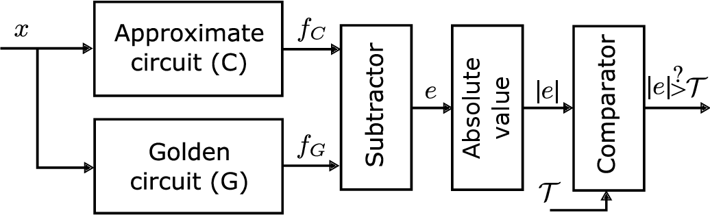 Figure 3 for Adaptive Verifiability-Driven Strategy for Evolutionary Approximation of Arithmetic Circuits
