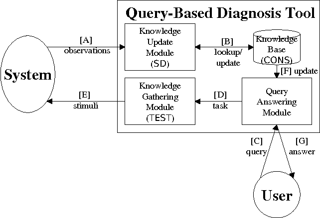 a hybrid approach to operating system discovery based on diagnosis