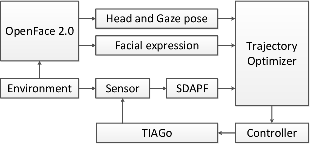 Figure 1 for Motion Planning Combines Psychological Safety and Motion Prediction for a Sense Motive Robot
