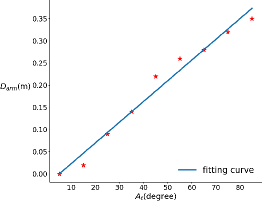 Figure 4 for Motion Planning Combines Psychological Safety and Motion Prediction for a Sense Motive Robot