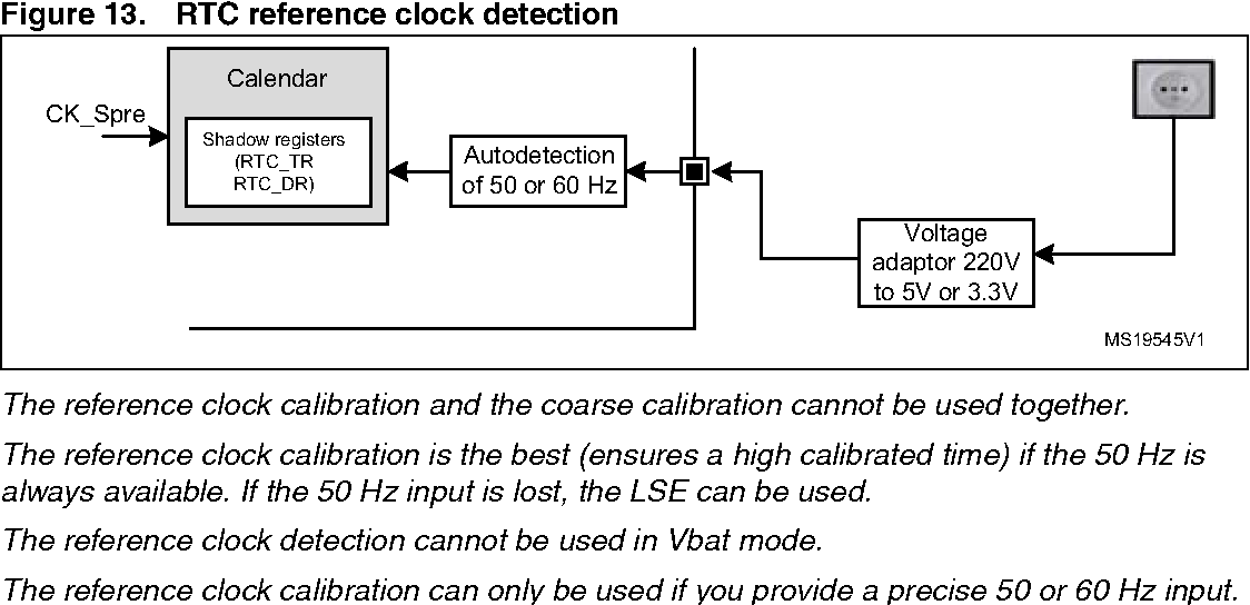 Figure 13 from Application note Using the hardware real-time clock
