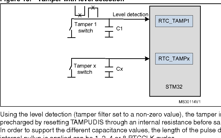 Figure 16 from Application note Using the hardware real-time clock