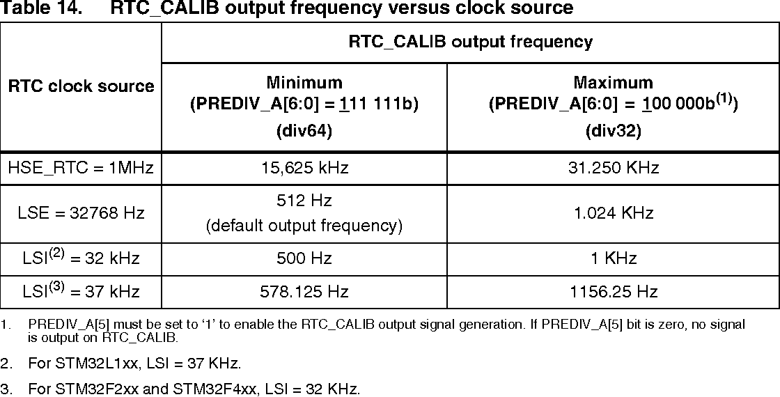 Table 14 from Application note Using the hardware real-time clock
