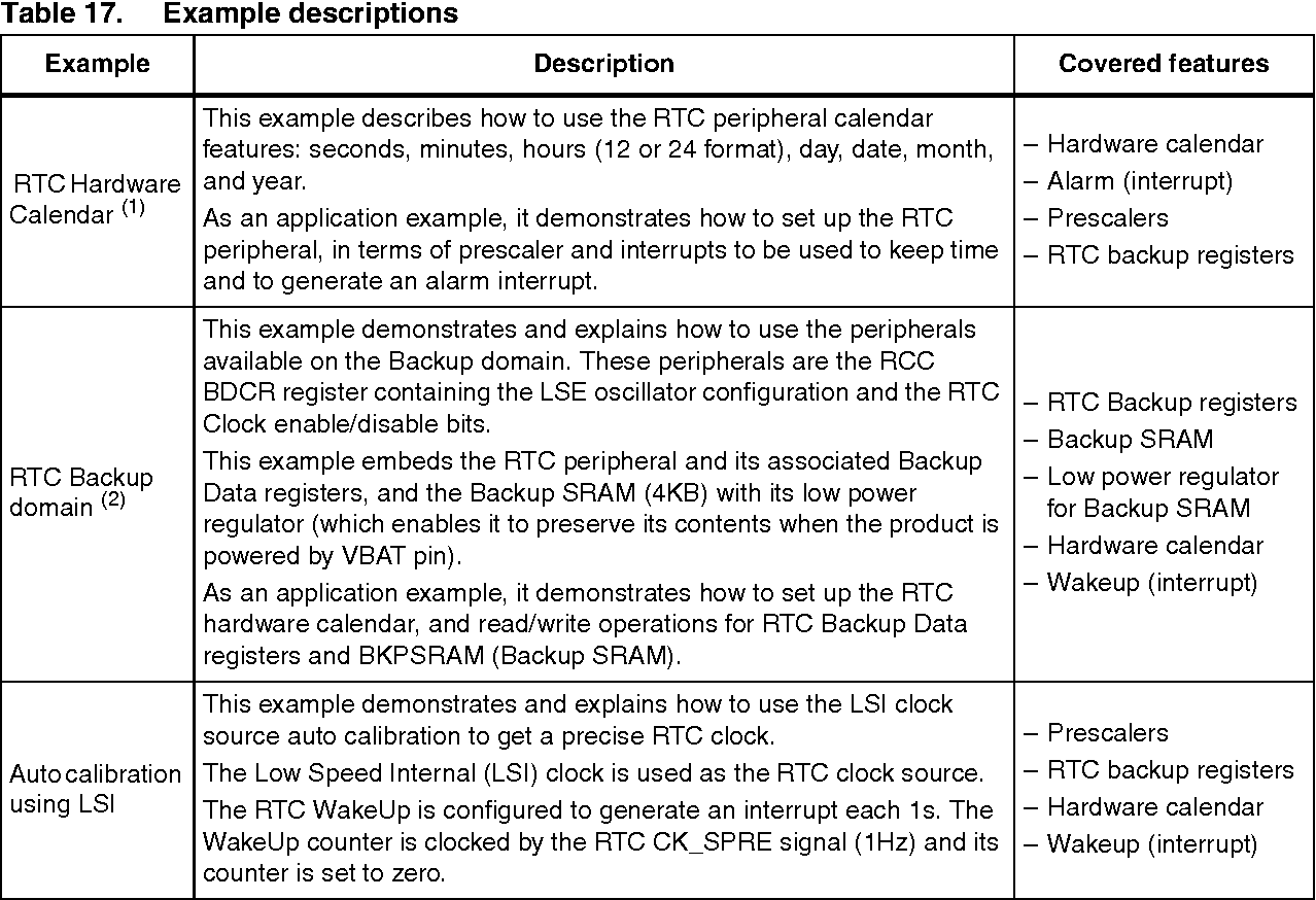 Table 17 from Application note Using the hardware real-time clock