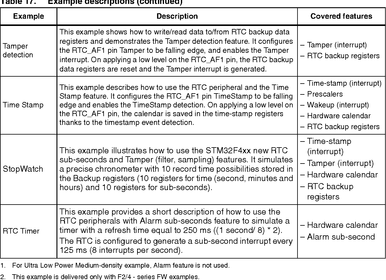 Table 17 from Application note Using the hardware real-time
