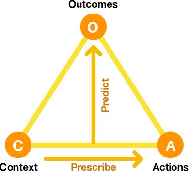 Figure 1 for Effective Reinforcement Learning through Evolutionary Surrogate-Assisted Prescription