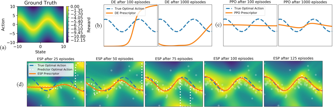 Figure 3 for Effective Reinforcement Learning through Evolutionary Surrogate-Assisted Prescription